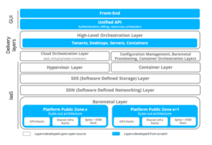 desktop-as-a-service-configuration
