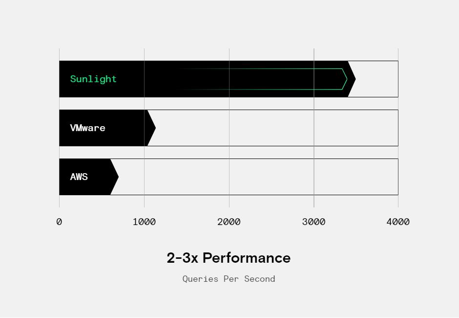 database-performance